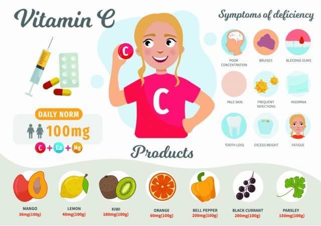 ビタミンCを飲む